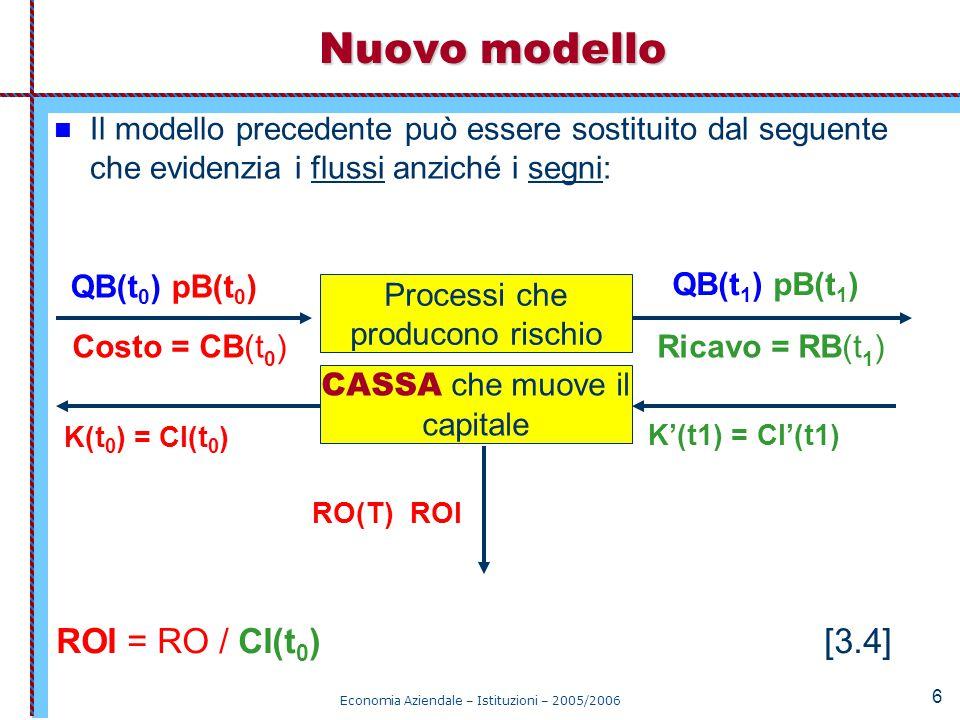Nuovo modello ROI = RO / CI(t0) [3.4]